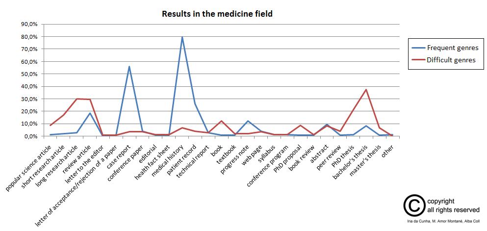 en_resultados_fase1_medicina
