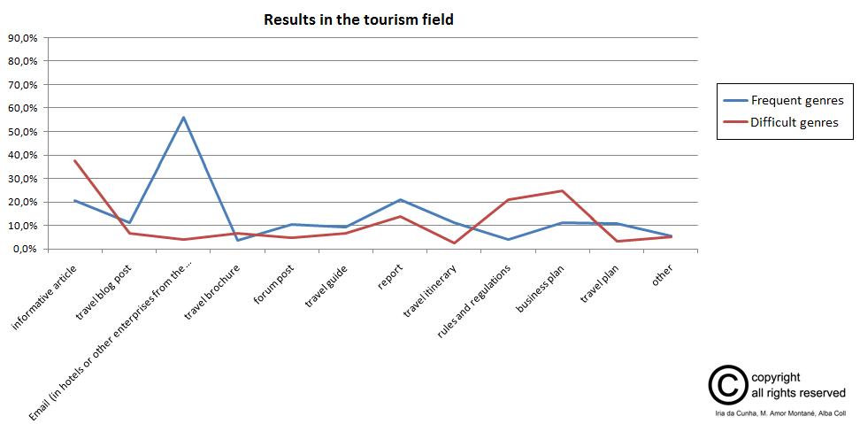 en_resultados_fase1_turismo