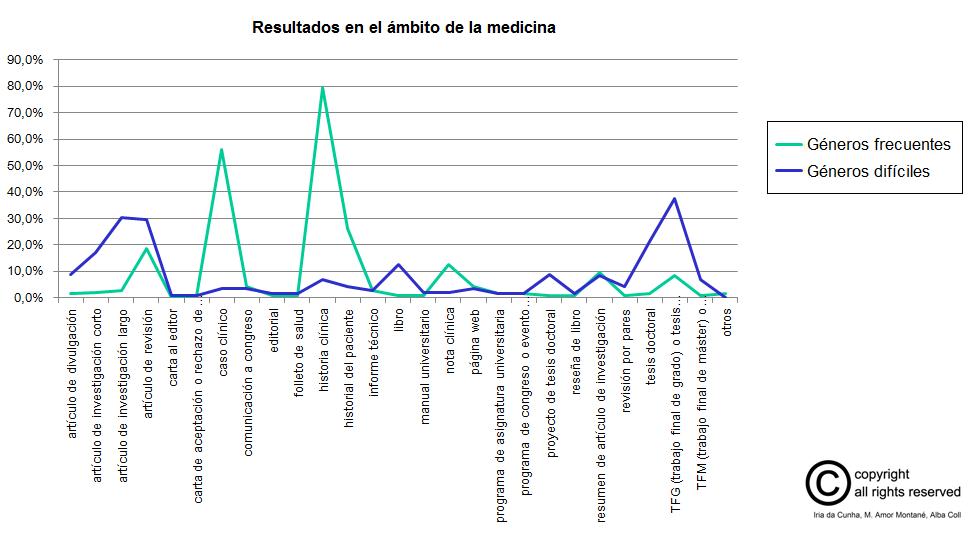 resultados_fase1_medicina