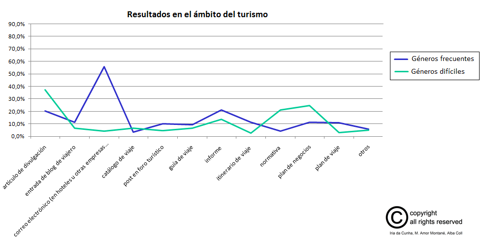 resultados_fase1_turismo_solo_generos_compartidos