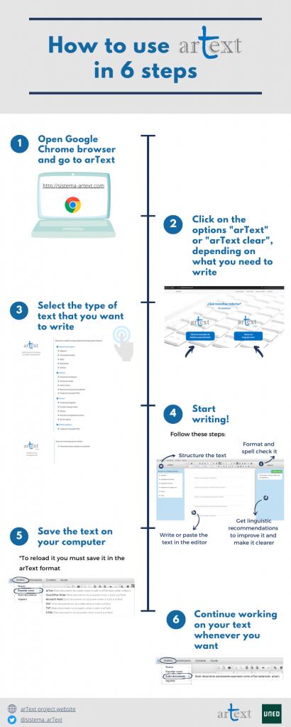 infografía-uso-arText-actualizada-inglés